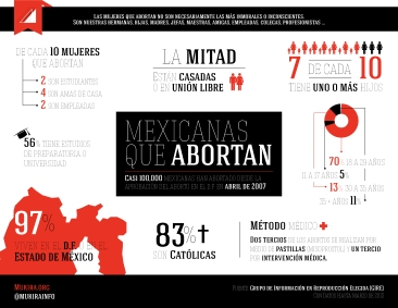 Infografía sobre mujeres y aborto en México